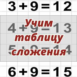 Таблицы сложения для 1 класса
